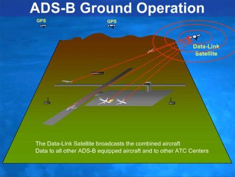 ADS-B-II