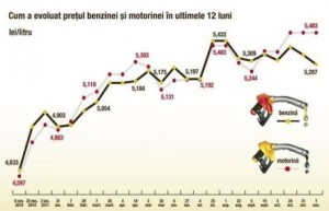 evolutia-pretului-benzinei-si-motorinei-in-romania-2010-2011-monopolul-petrom-42699