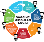 vaccines_circular_logic
